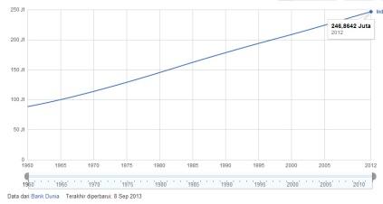 statistik jumlah penduduk indonesia