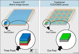Perbandingan antara sensor Foveon dengan sensor CMOS